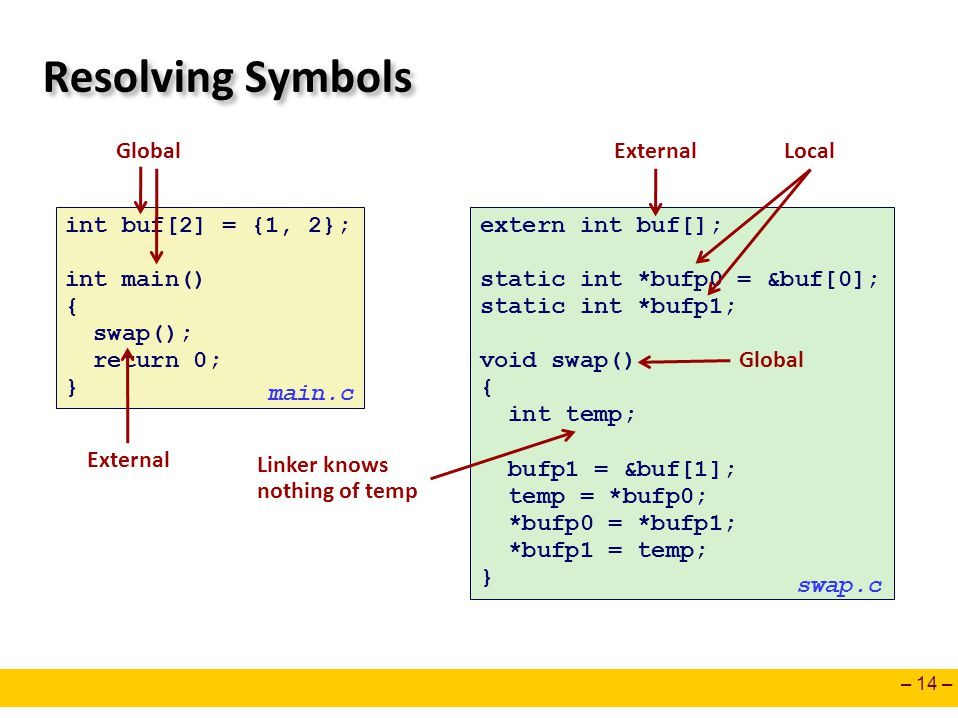 Resolving Symbols Global External Local int buf[2] = {1, 2};